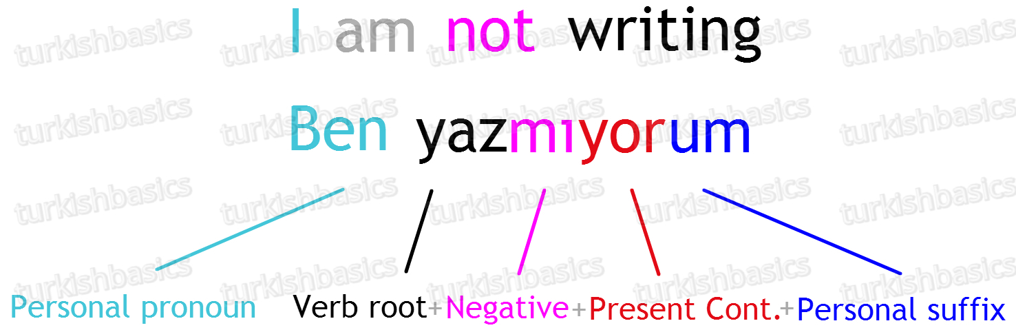 Present continuous tense in turkish turkish basics for negative we start off once again with the verb root however unlike for positive we dont drop any letters we attach one of mmimum based on expocarfo Images